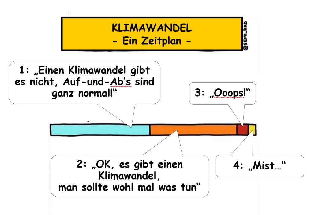 Klimawandel Co2-Fussabdruck
